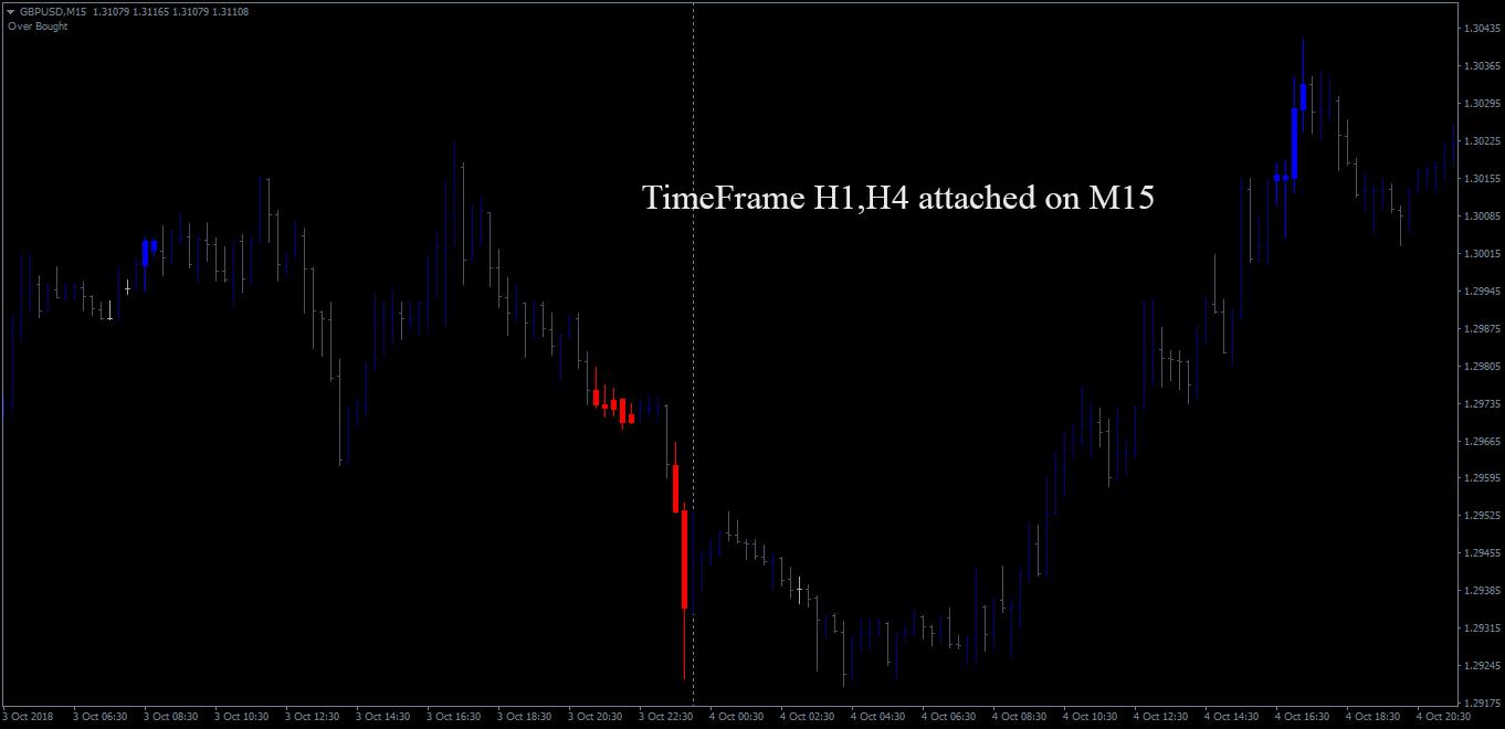 GBPUSDM15_2-Timeframe