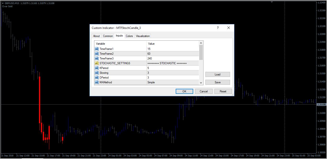 GBPUSDM15_3-Timeframe external setting