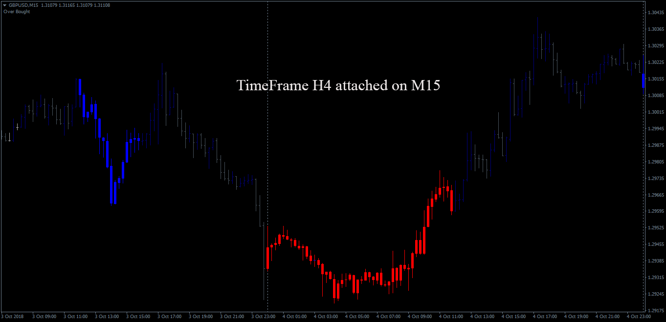 GBPUSDM15_single timeframe